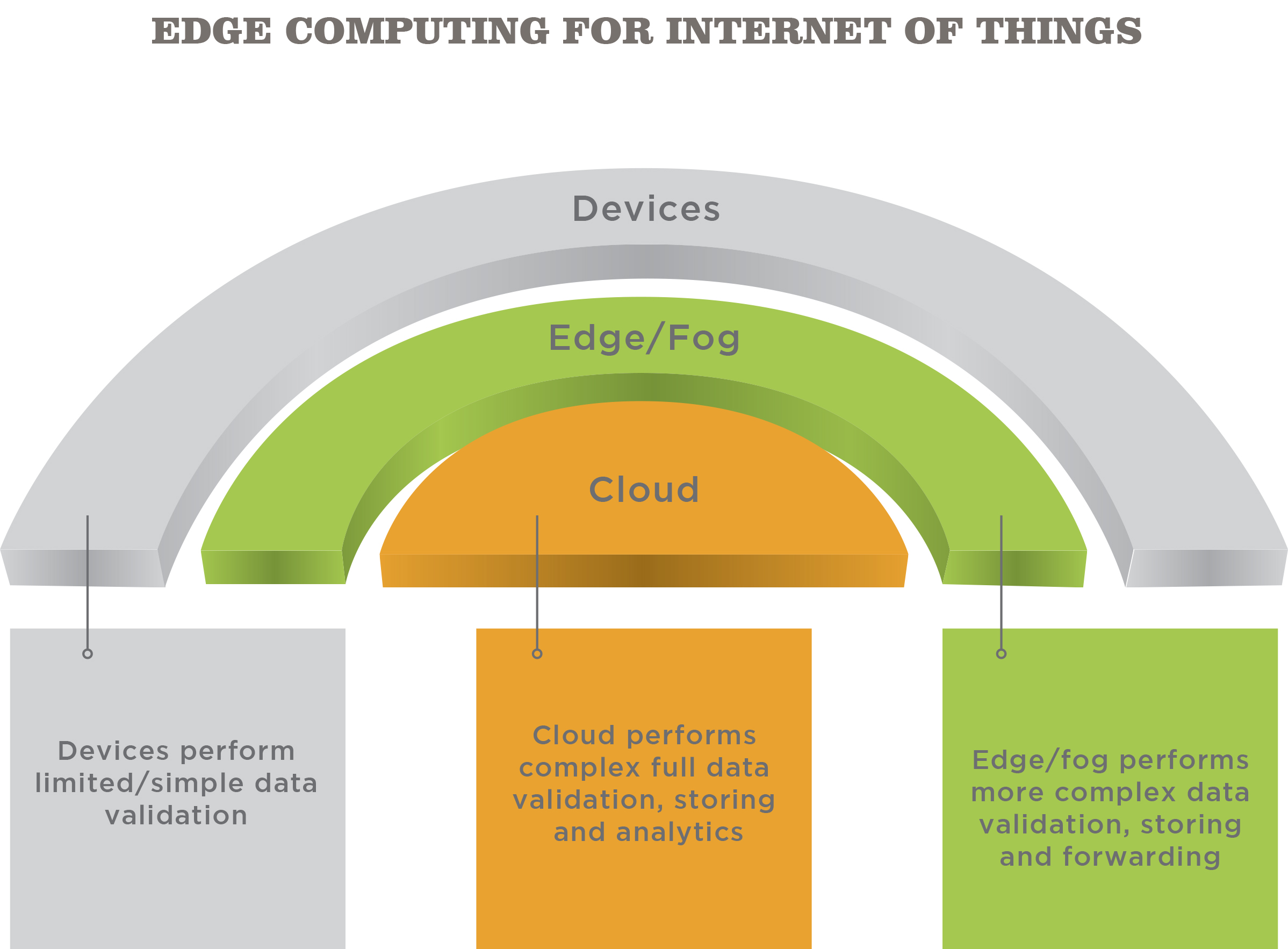 Edge Computing for IoT