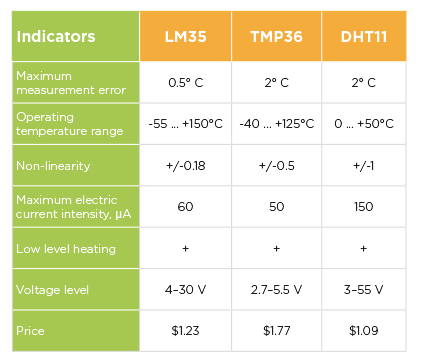 Comparison Between the LM35, TMP36 and DHT11.