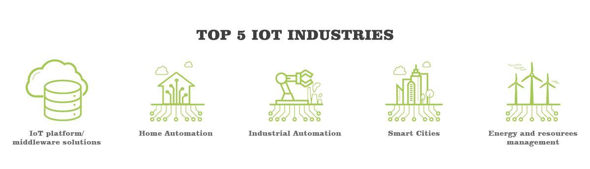 Top 5 IoT Industries