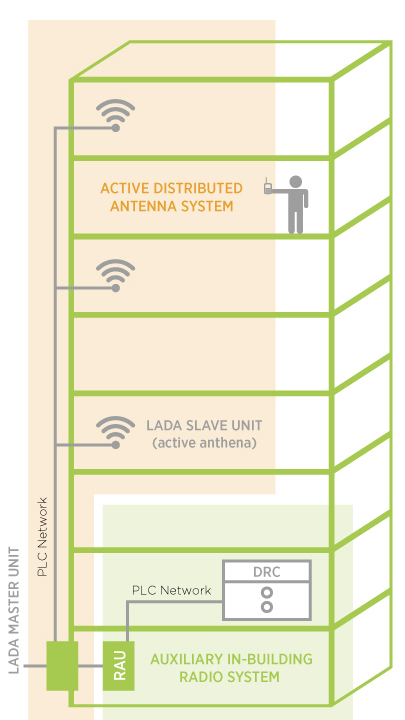 LOW POWER ACTIVE DISTRIBUTED ANTENNA NETWORK