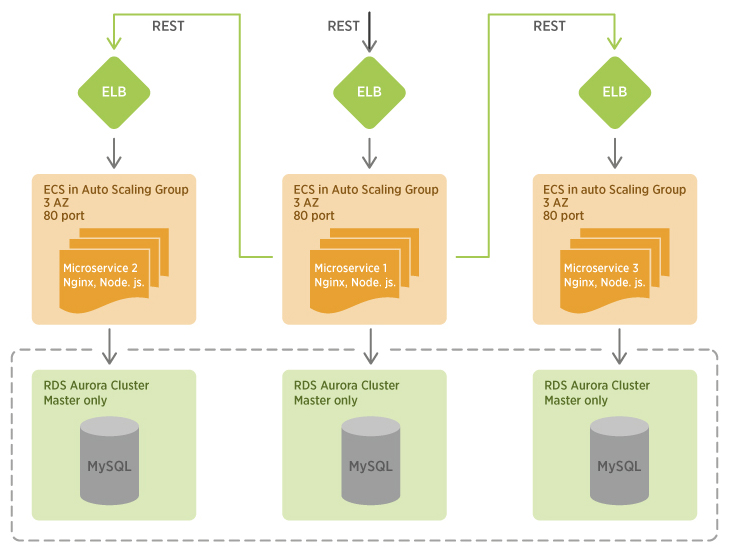 Scaling Node.js microservices on AWS to handle 5M requests per minute. minute (83K req-sec). Microservises on EC2