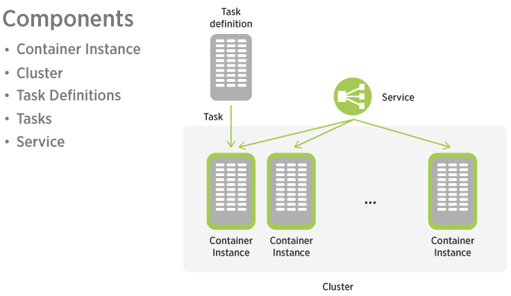 Scaling Node.js microservices on AWS to handle 5M requests per minute. minute (83K req-sec)2