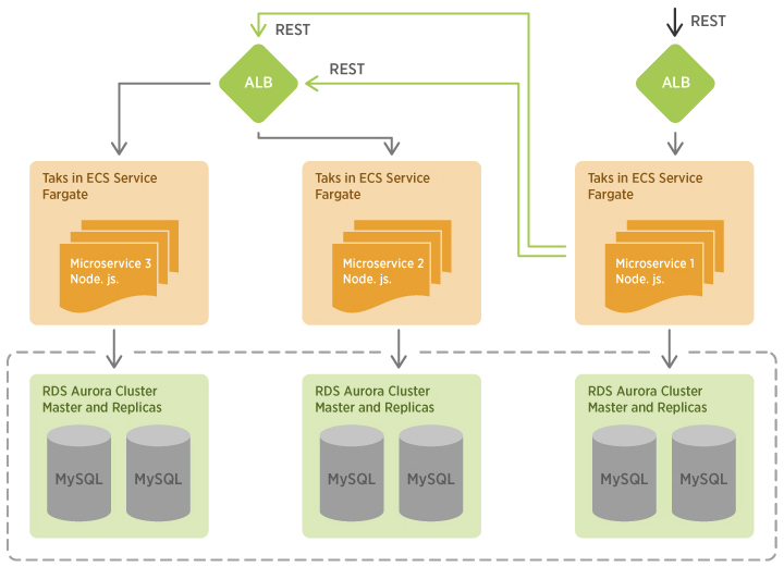 Example of Serverless Microservice architecture on ECS Fargate