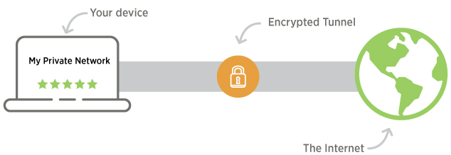 VPN Types for your Business