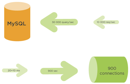 Scaling Amazon Aurora MySQL. How to determine the connection pool size?