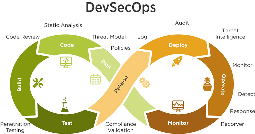 Open-Source DevOps Security Tools that are Used by DevSecOps Experts
