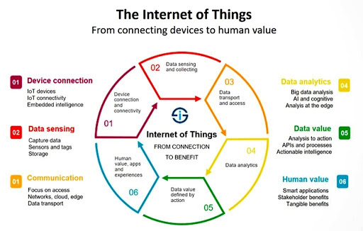 Internet of Things Project Sirin Software